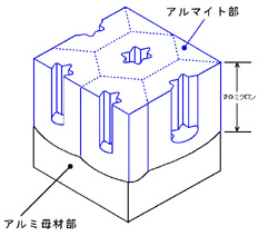 アルマイト皮膜の構造